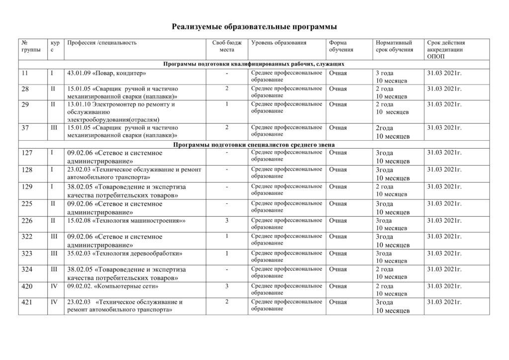 Информация о вакантных учебных местах для перевода, восстановления студентов