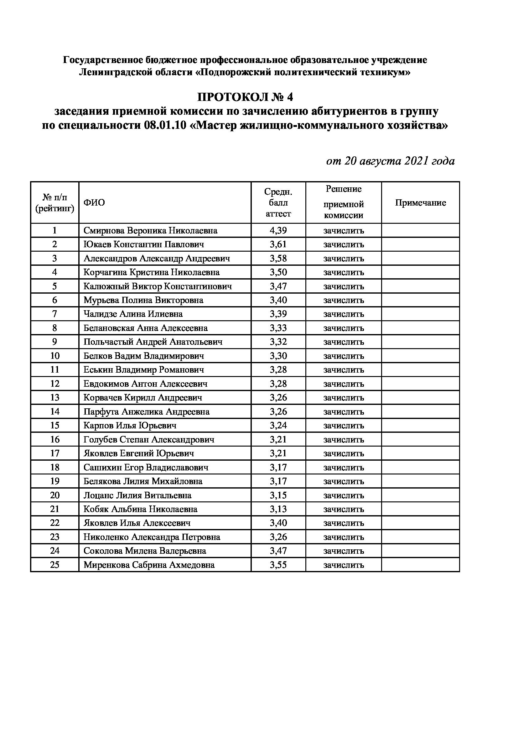 Рейтинг абитуриентов