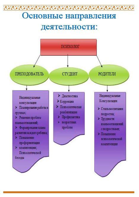 Педагог-психолог